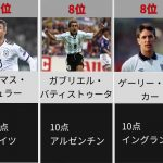 [W杯]全大会総得点数ランキング!