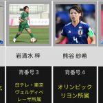 [世界最強!]なでしこジャパンW杯優勝時のメンバーと現在!