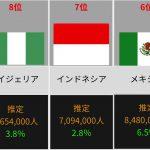 [サッカー競技人口!] サッカー人口が一番多いのはやはりあの国!