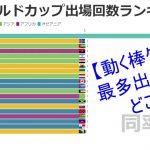 【動く棒グラフ】FIFAサッカーワールドカップ出場回数ランキング