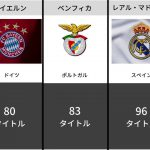 【最強王者】サッカークラブのタイトル獲得数ランキング