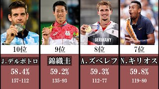 【テニス】タイブレーク勝率ランキング【現役選手】